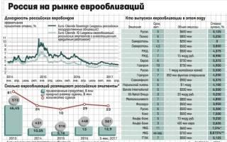 Бессрочные евробонды втб