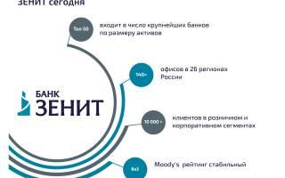 Потребительский кредит банка зенит