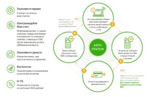 Как оплатить триколор тв через мобильный банк сбербанка с телефона