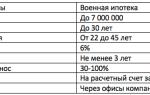 Банк зенит: военная ипотека